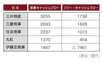 2015総合商社キャッシュフロー