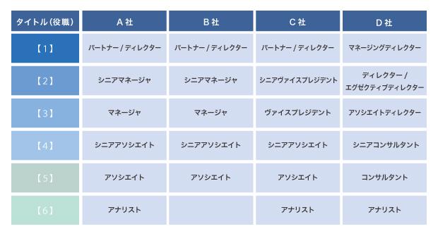 大手FASのタイトル(役職)構成と役割