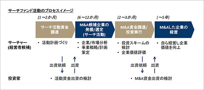 サーチファンド活動のプロセスイメージ