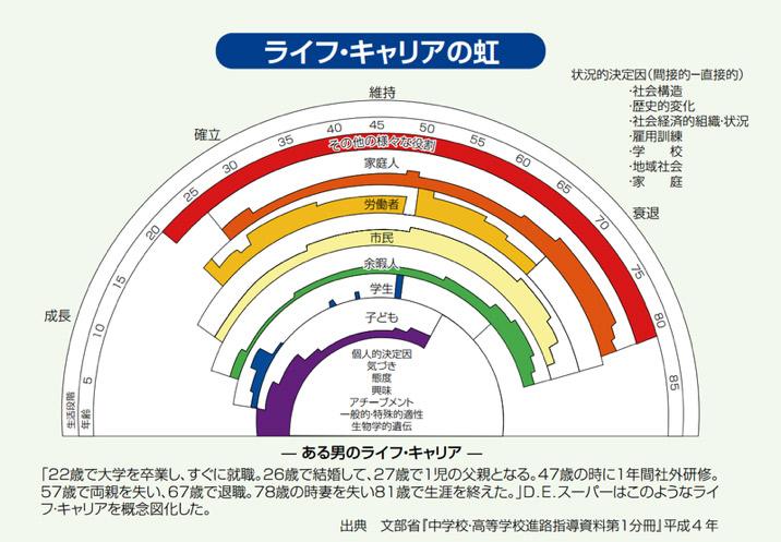ライフ・キャリアの虹.jpg