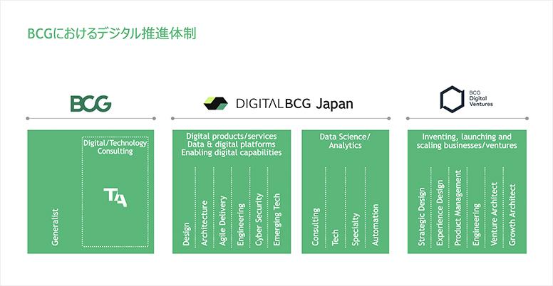 BCGにおけるデジタル推進体制