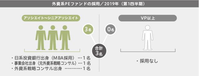 2019年第1四半期/外資系PEファンドの採用