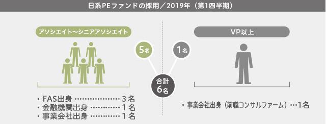 2019年第1四半期/日系PEファンドの採用の採用