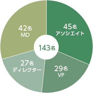 外資系PEファンドのタイトル別の在籍人数