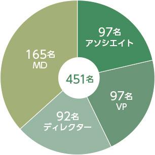 日系PEファンドのタイトル別の在籍人数