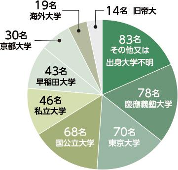 日系PEファンドの学歴