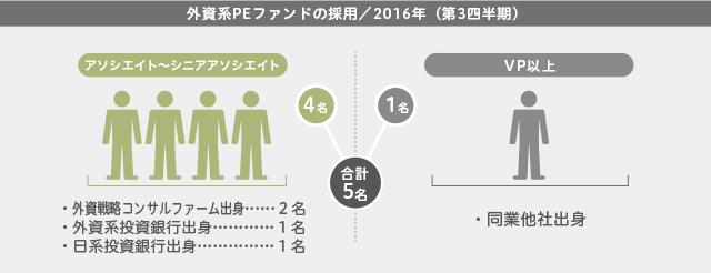 外資系PEファンドの採用(2016年第3四半期)