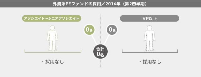 外資系PEファンドの採用(2016年第2四半期)