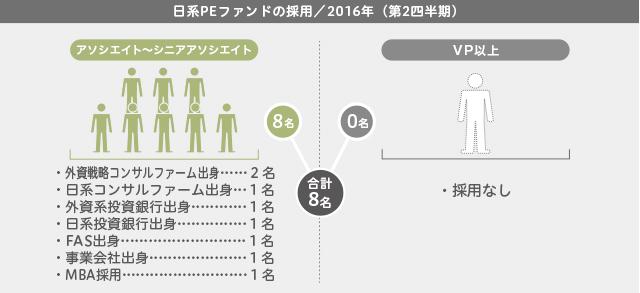 日系PEファンドの採用(2016年第2四半期)
