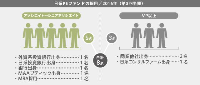 日系PEファンドの採用(2016年第3四半期)