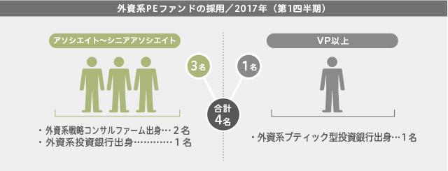 2017年第1四半期/外資系PEファンドの採用