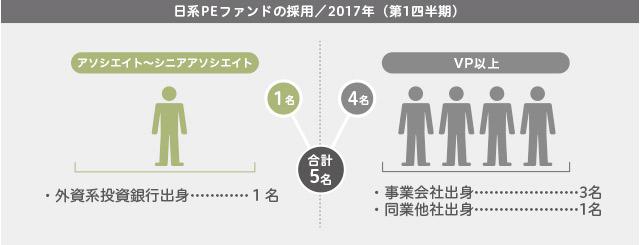 2017年第1四半期/日系PEファンドの採用の採用