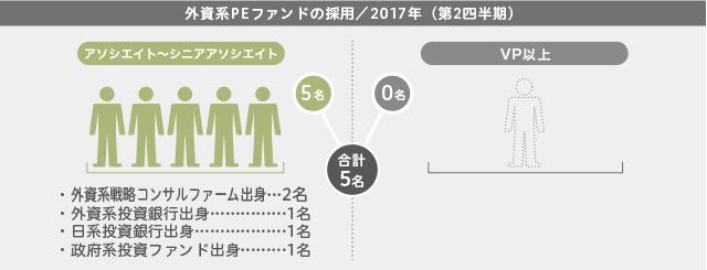 2017年第2四半期/外資系PEファンドの採用