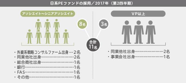 2017年第2四半期/日系PEファンドの採用