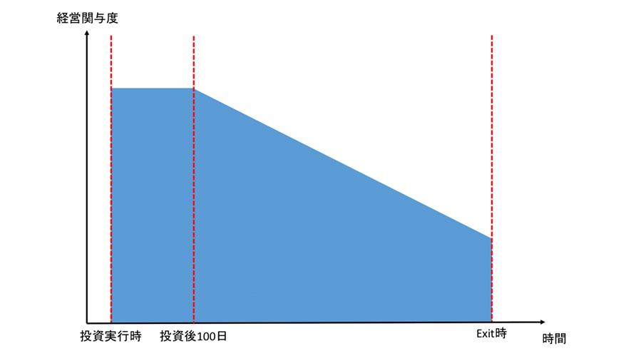 [図1]投資担当チームの経営関与度