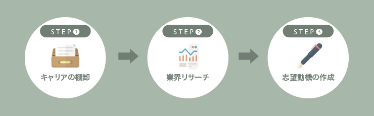 PEの面接対策STEP1-3